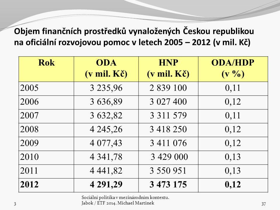 Objem finančních prostředků vynaložených Českou republikou na oficiální rozvojovou pomoc v letech 2005 – 2012 (v mil. Kč)