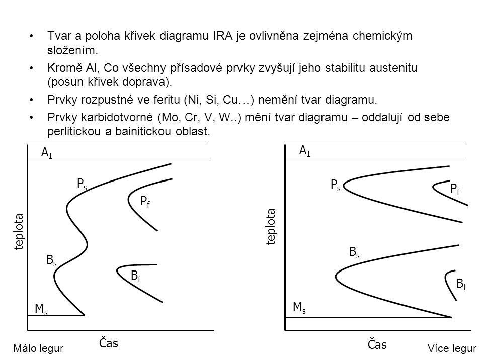 Prvky rozpustné ve feritu (Ni, Si, Cu…) nemění tvar diagramu.