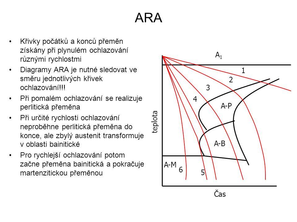 ARA Křivky počátků a konců přeměn získány při plynulém ochlazování různými rychlostmi.