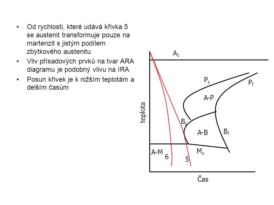 Od rychlosti, které udává křivka 5 se austenit transformuje pouze na martenzit s jistým podílem zbytkového austenitu