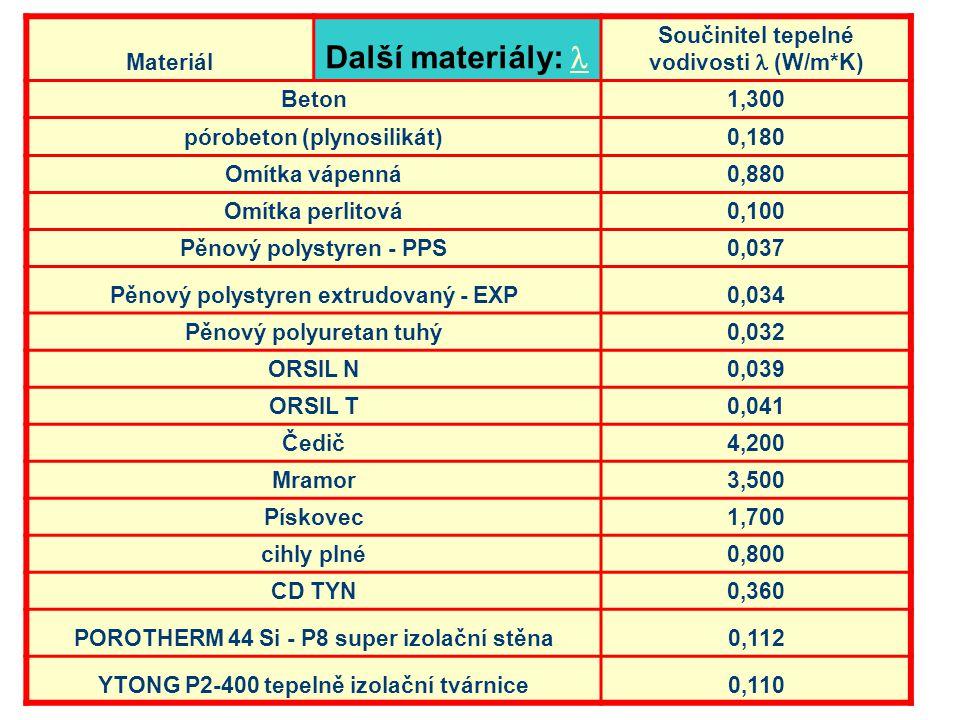 Další materiály:  Materiál Součinitel tepelné vodivosti  (W/m*K)
