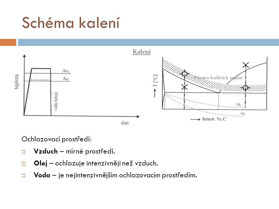 Schéma kalení Ochlazovací prostředí: Vzduch – mírné prostředí.