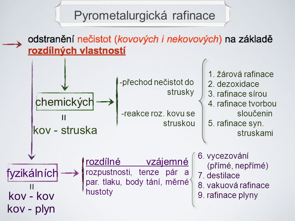 Pyrometalurgická rafinace