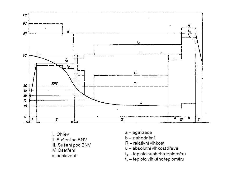 a – egalizace b – zlahodnění. R – relativní vlhkost. u – absolutní vlhkost dřeva. ts – teplota suchého teploměru.