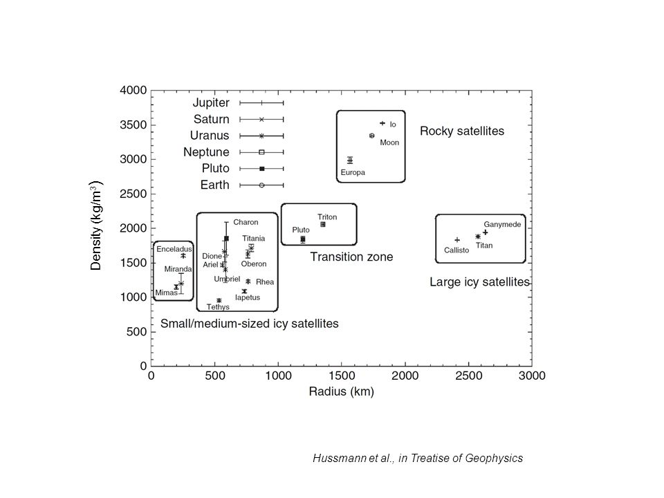 Density (kg/m3) Hussmann et al., in Treatise of Geophysics