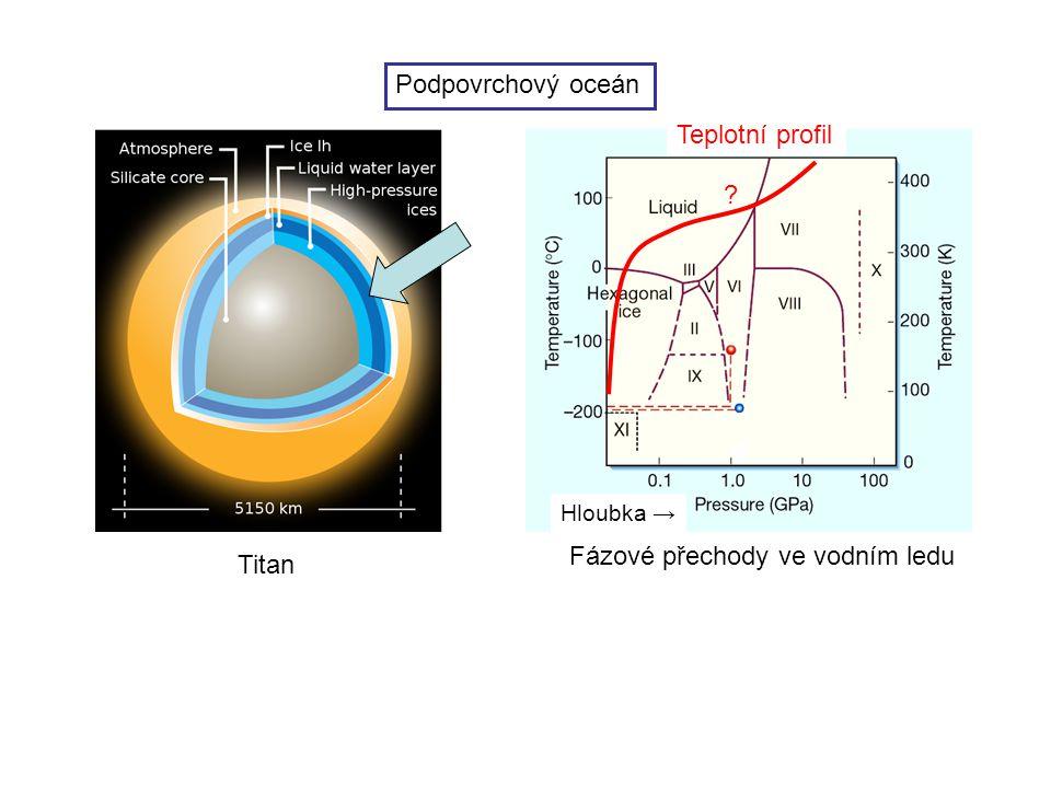 Fázové přechody ve vodním ledu Titan