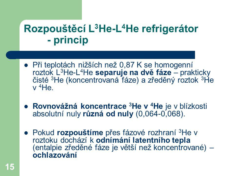 Rozpouštěcí L3He-L4He refrigerátor - princip
