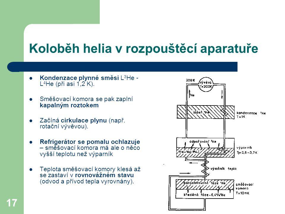 Koloběh helia v rozpouštěcí aparatuře