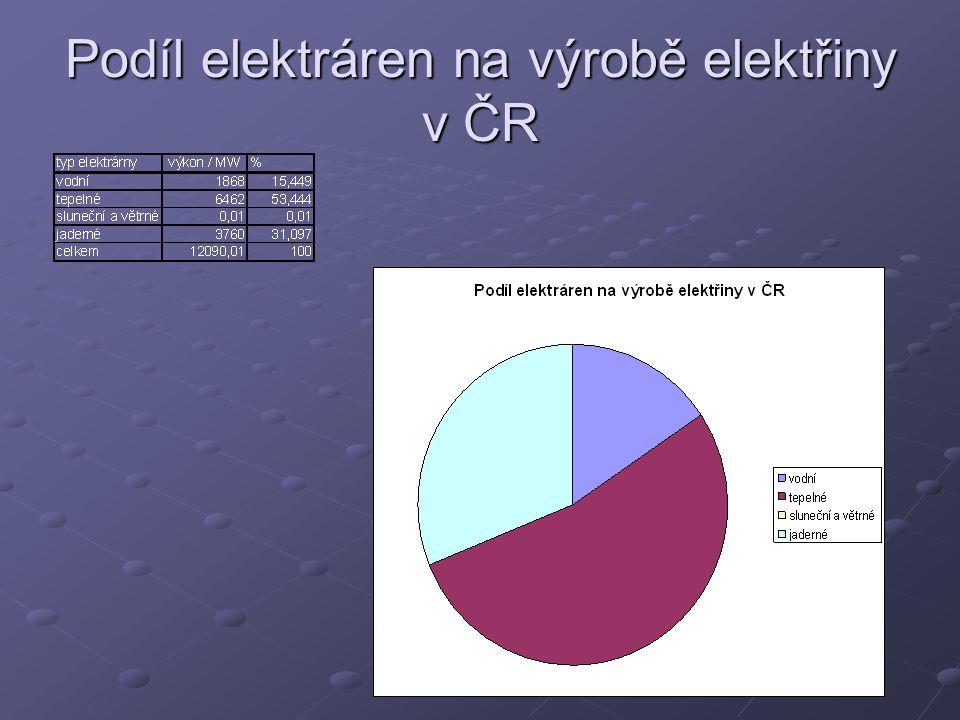 Podíl elektráren na výrobě elektřiny v ČR