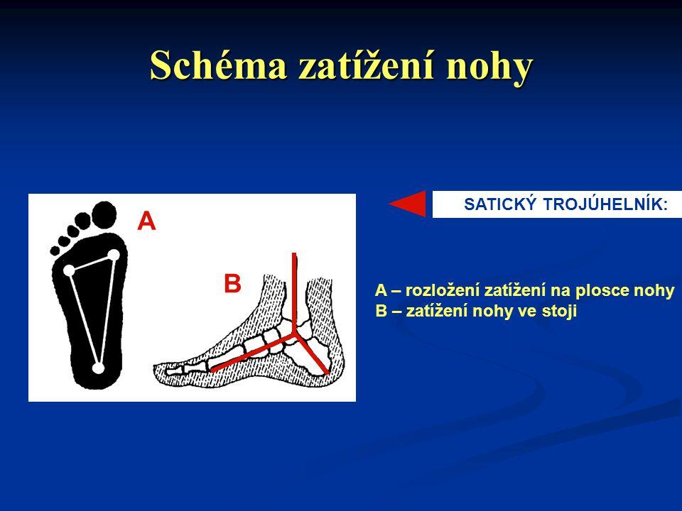 Schéma zatížení nohy A B SATICKÝ TROJÚHELNÍK: