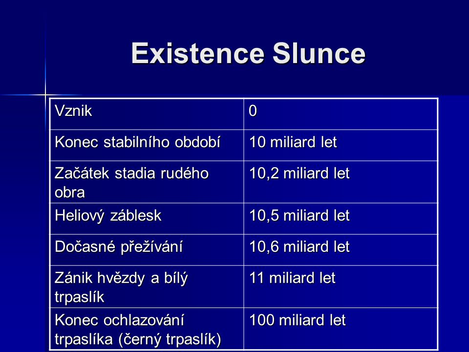 Existence Slunce Vznik Konec stabilního období 10 miliard let