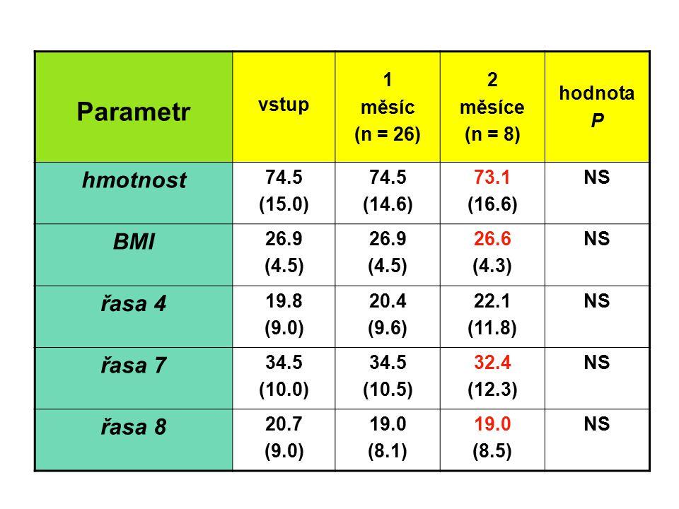 Parametr hmotnost BMI řasa 4 řasa 7 řasa 8 vstup 1 měsíc (n = 26) 2