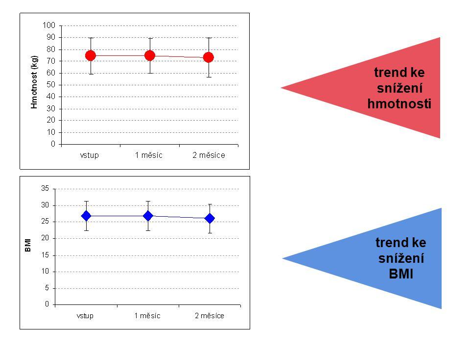 trend ke snížení hmotnosti