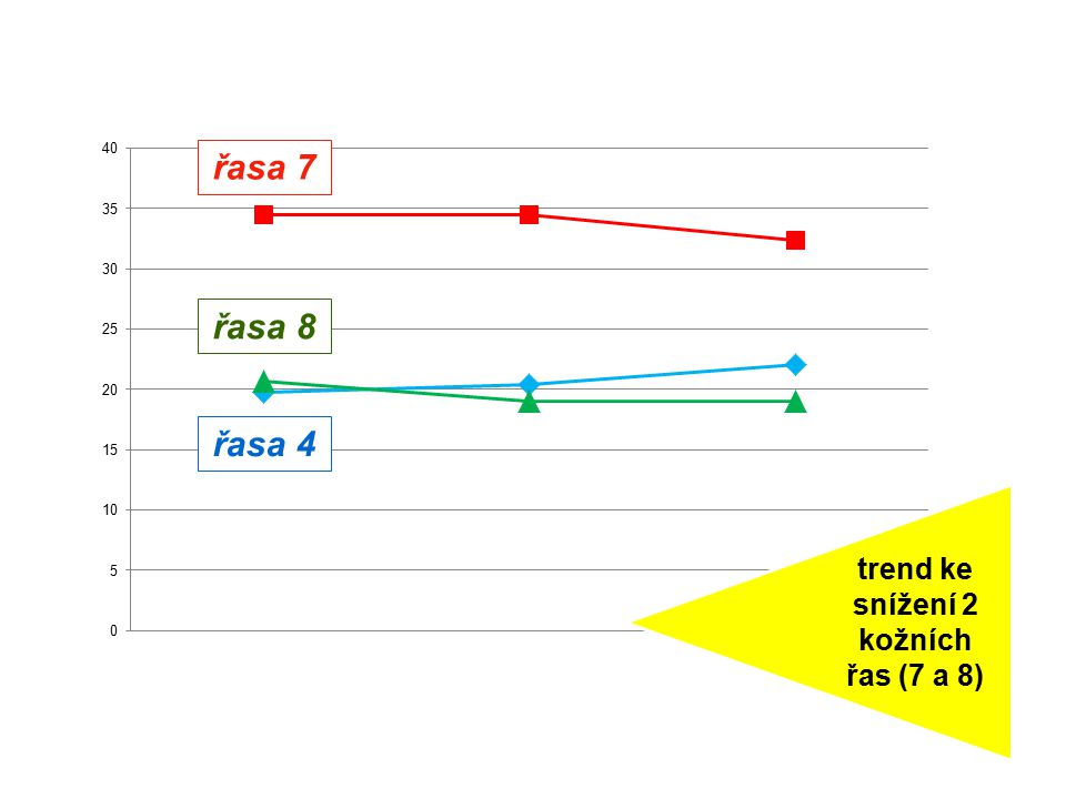 trend ke snížení 2 kožních