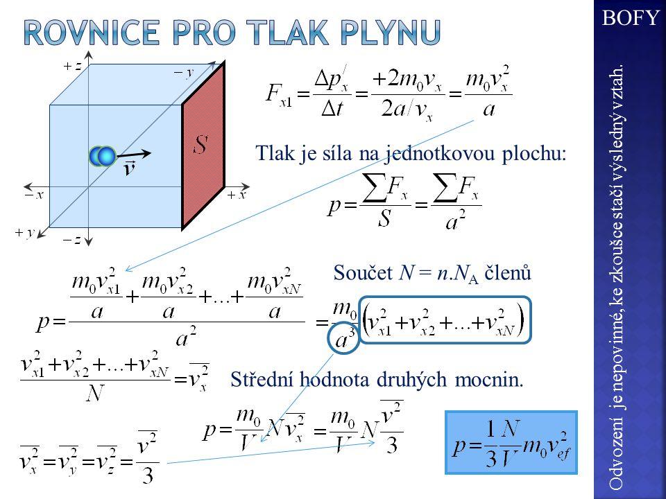 Rovnice pro tlak plynu BOFY Tlak je síla na jednotkovou plochu: