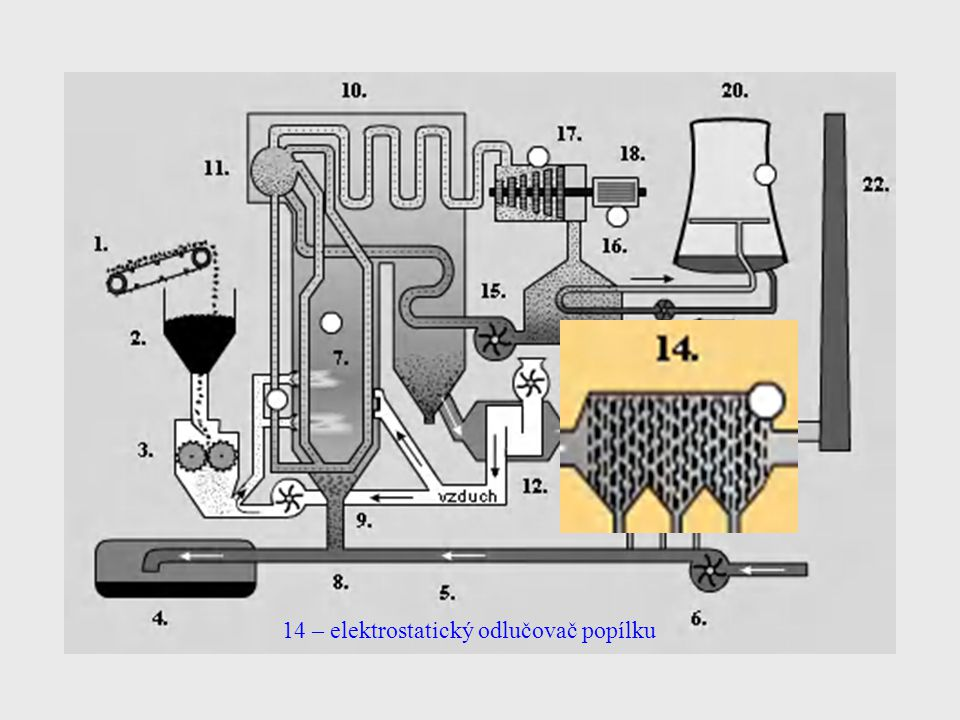 14 – elektrostatický odlučovač popílku