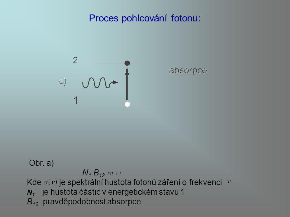 Proces pohlcování fotonu: