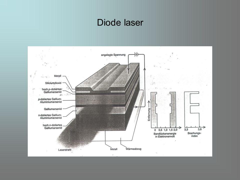 Diode laser