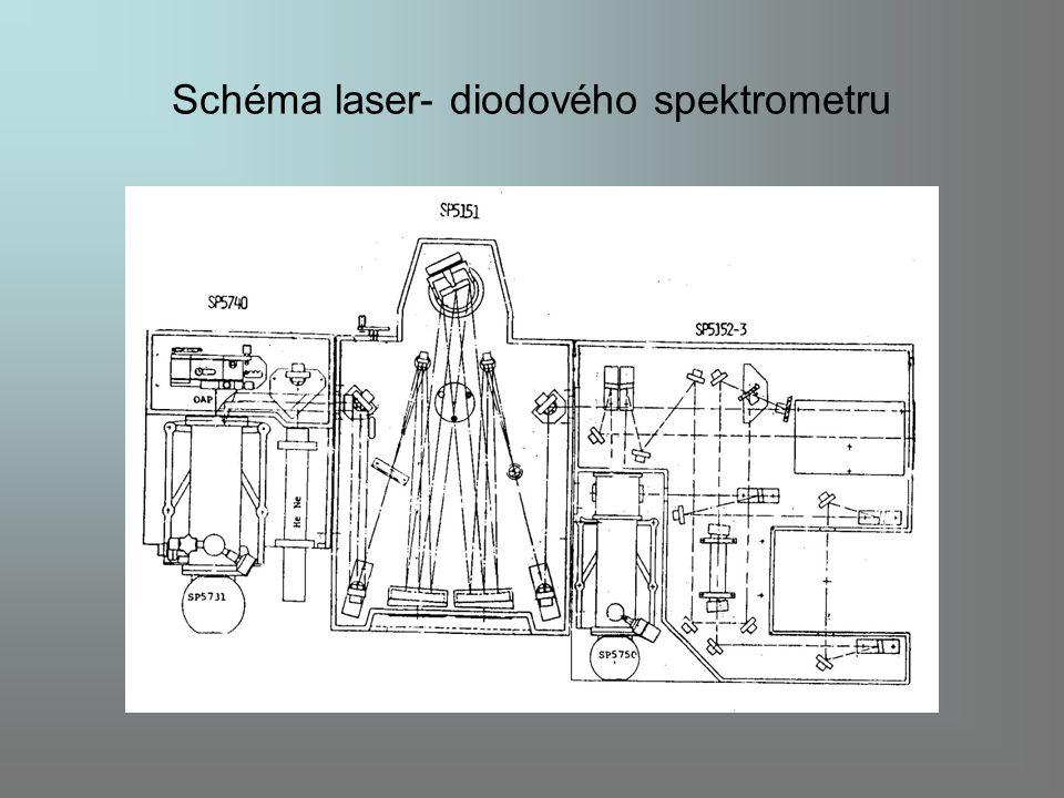 Schéma laser- diodového spektrometru