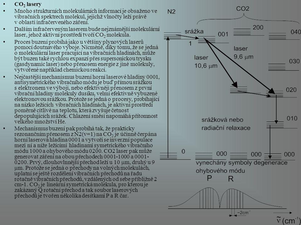 CO2 lasery