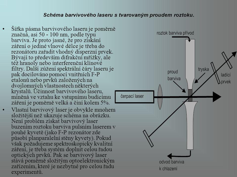 Schéma barvivového laseru s tvarovaným proudem roztoku.