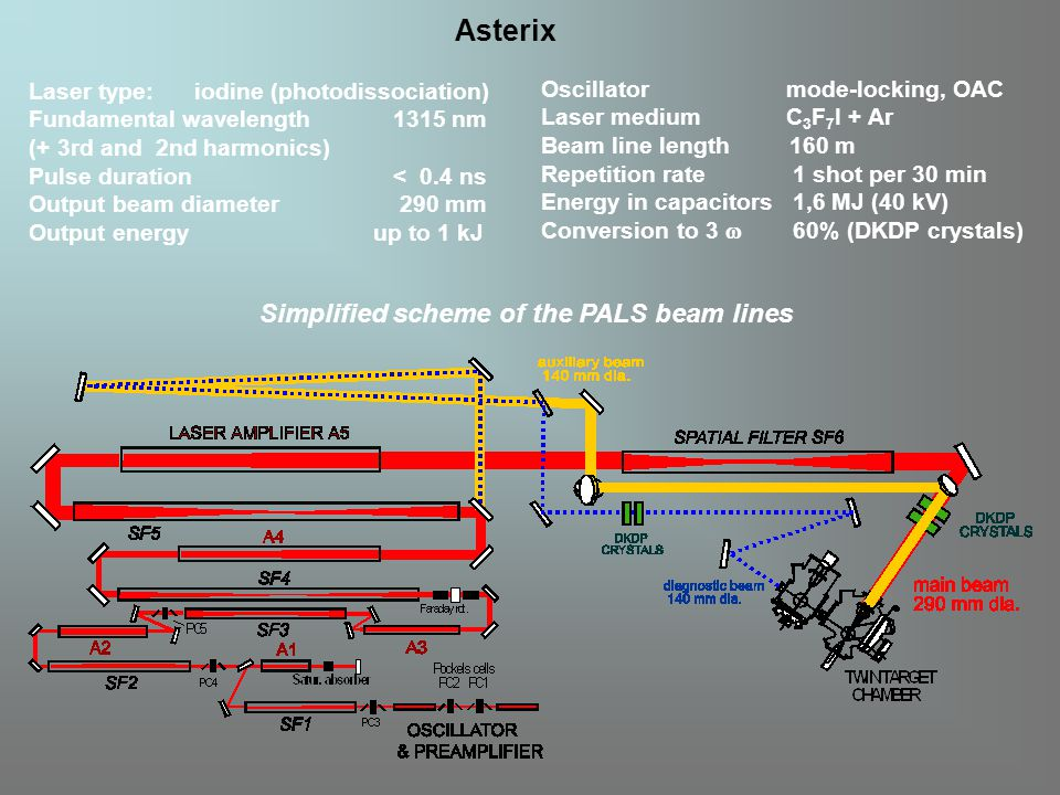 Simplified scheme of the PALS beam lines