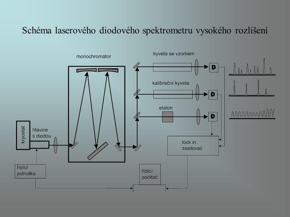 Schéma laserového diodového spektrometru vysokého rozlišení