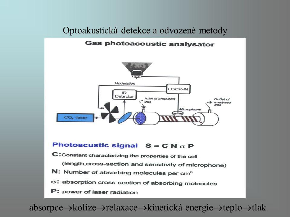 Optoakustická detekce a odvozené metody