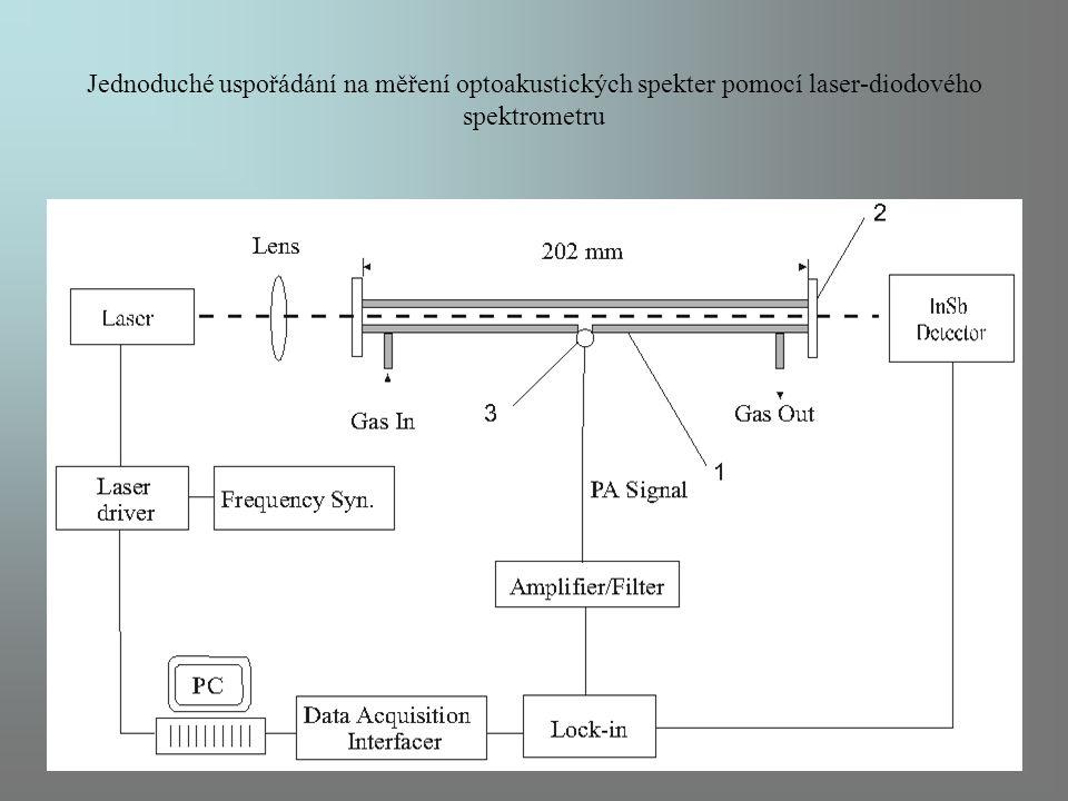 Jednoduché uspořádání na měření optoakustických spekter pomocí laser-diodového spektrometru