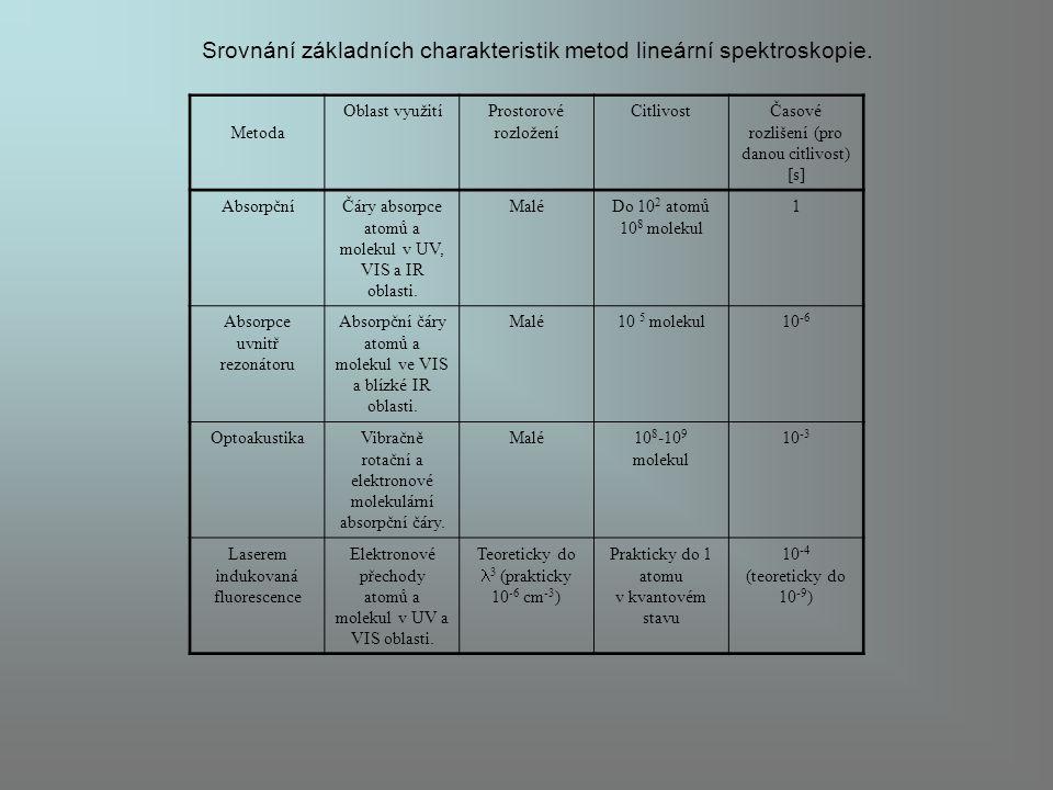 Srovnání základních charakteristik metod lineární spektroskopie.