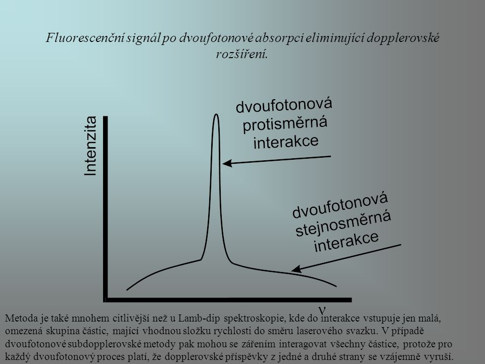 Fluorescenční signál po dvoufotonové absorpci eliminující dopplerovské rozšíření.