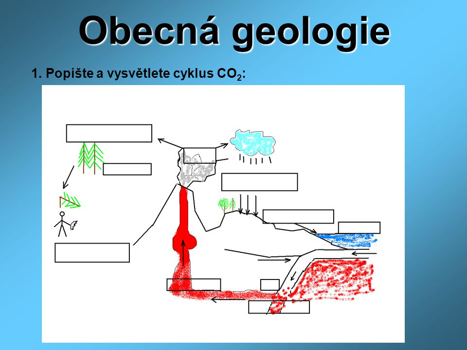 Obecná geologie 1. Popište a vysvětlete cyklus CO2: