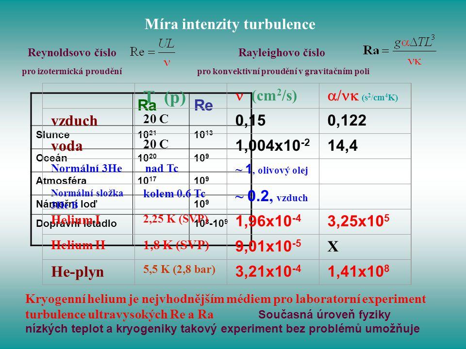 T (p) Míra intenzity turbulence  (cm2/s) / (s2/cm4K) vzduch 0,15