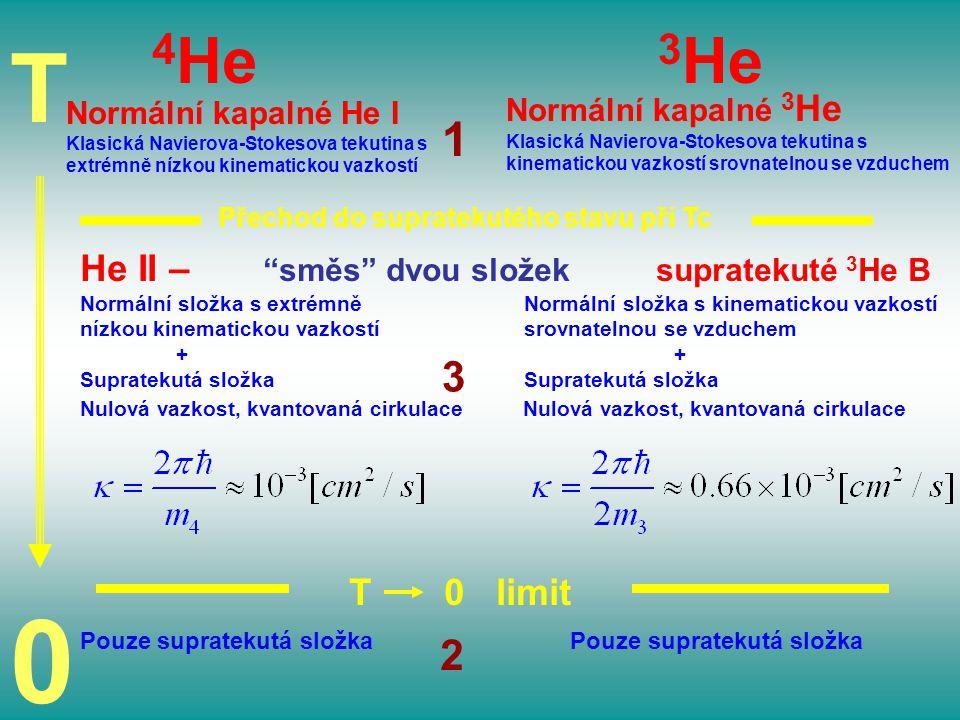 T 4He 3He 1 3 2 He II – směs dvou složek supratekuté 3He B T 0 limit