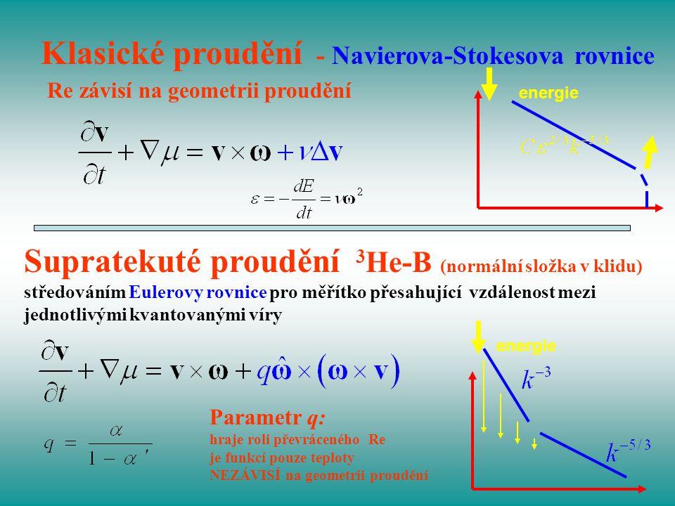 Klasické proudění - Navierova-Stokesova rovnice