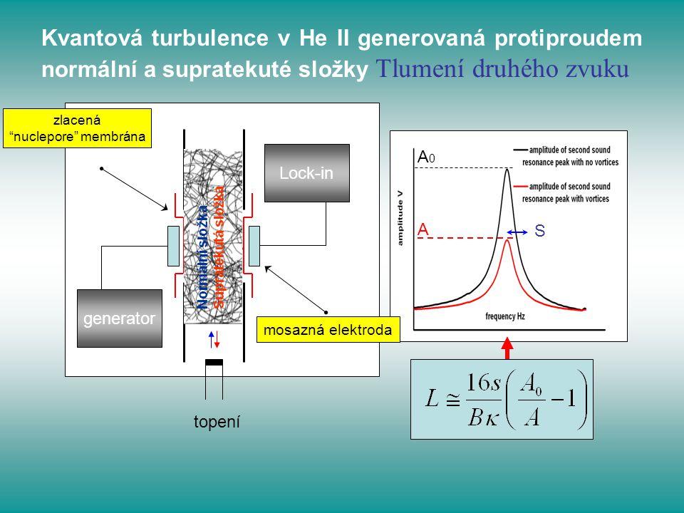 Kvantová turbulence v He II generovaná protiproudem normální a supratekuté složky Tlumení druhého zvuku