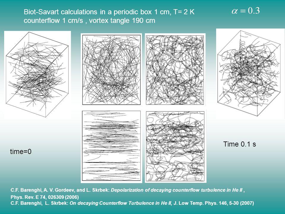 Biot-Savart calculations in a periodic box 1 cm, T= 2 K