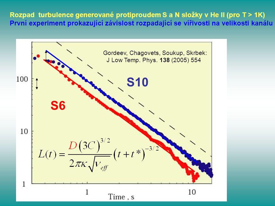 Rozpad turbulence generované protiproudem S a N složky v He II (pro T > 1K)