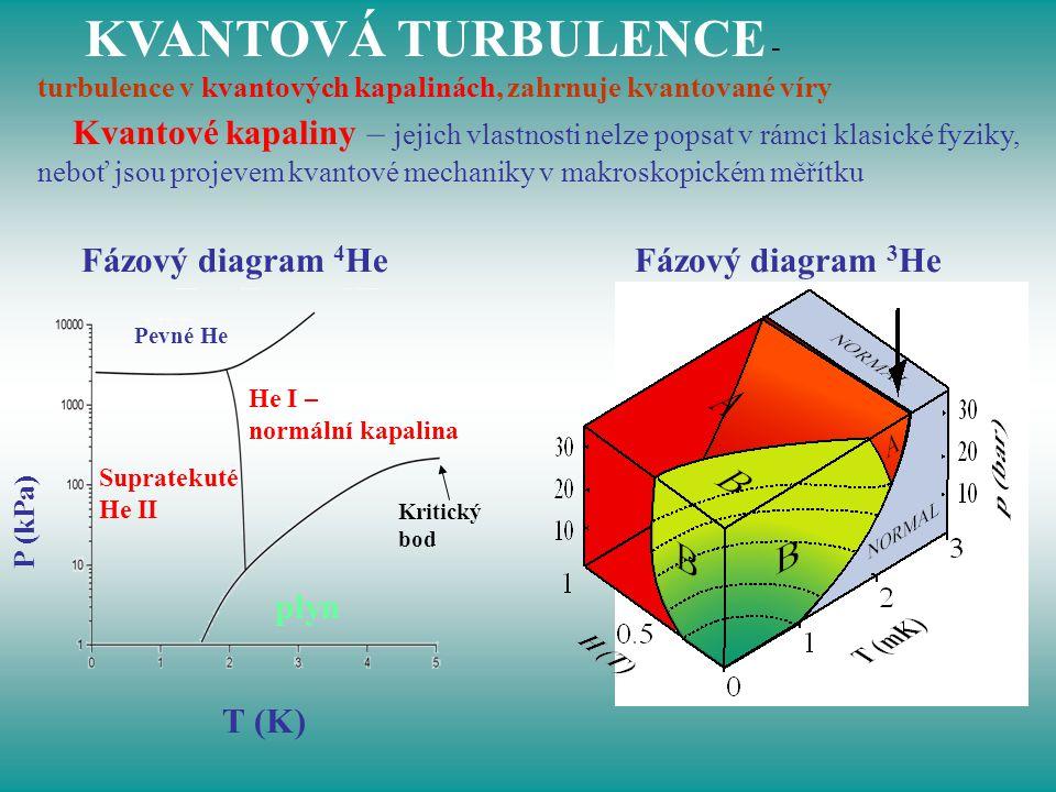 KVANTOVÁ TURBULENCE - turbulence v kvantových kapalinách, zahrnuje kvantované víry.
