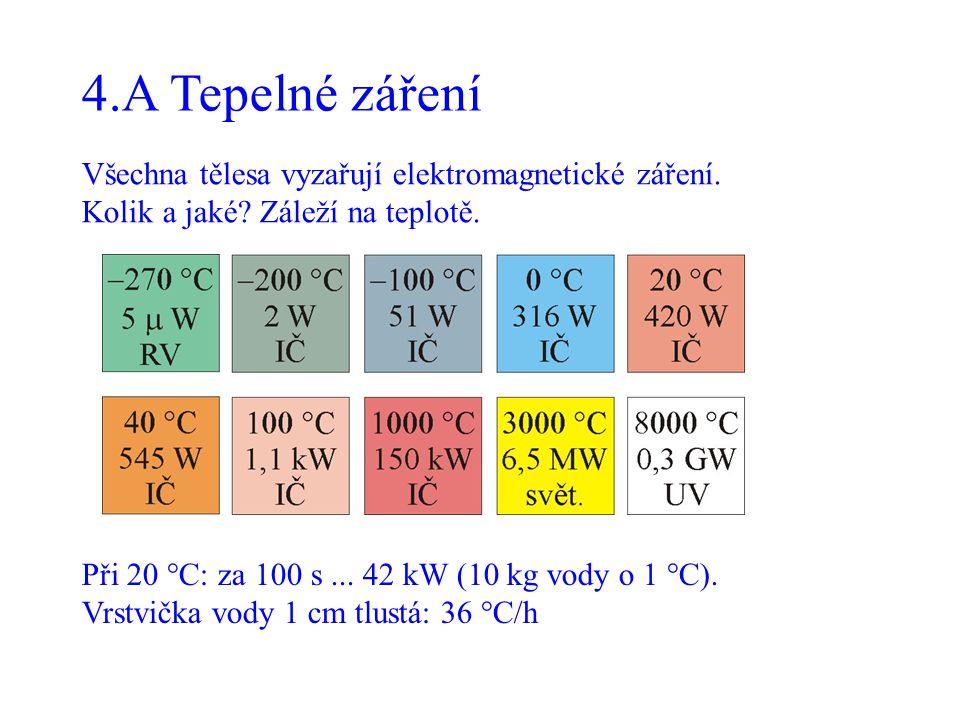 4.A Tepelné záření Všechna tělesa vyzařují elektromagnetické záření.