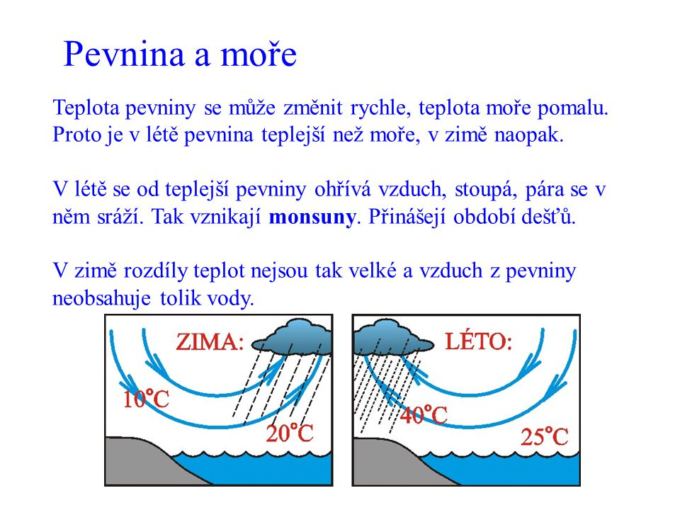Pevnina a moře Teplota pevniny se může změnit rychle, teplota moře pomalu. Proto je v létě pevnina teplejší než moře, v zimě naopak.