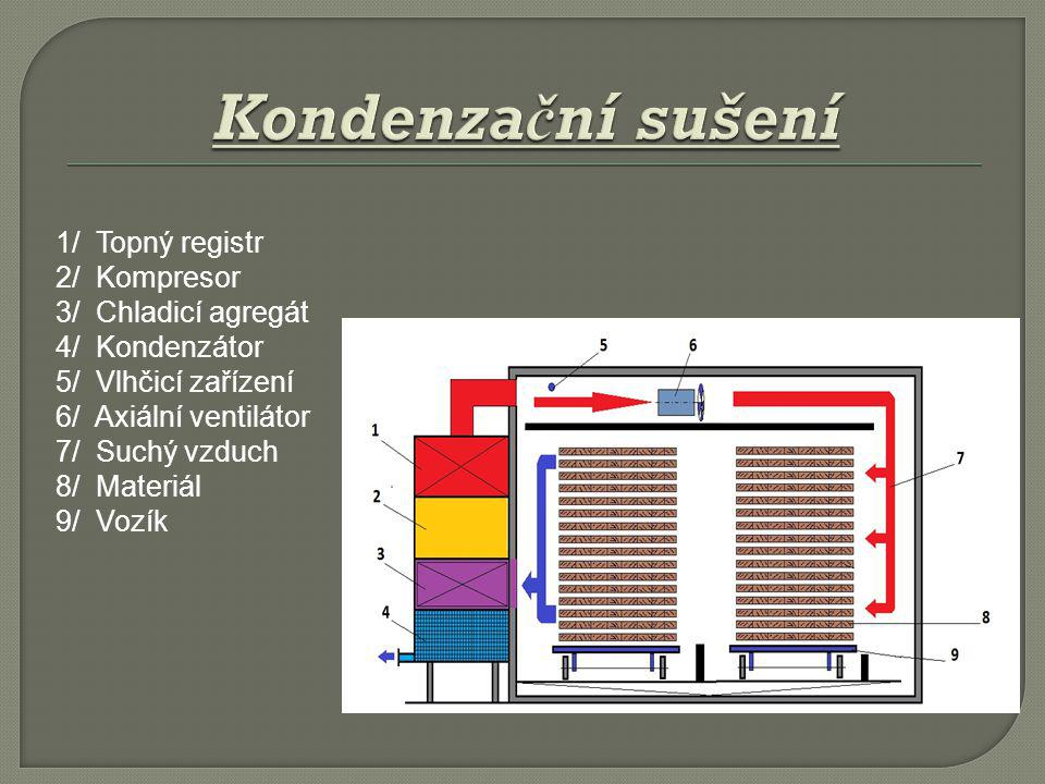 Kondenzační sušení 1/ Topný registr 2/ Kompresor 3/ Chladicí agregát