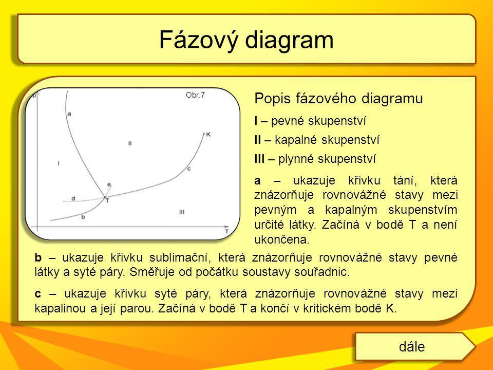 Fázový diagram Popis fázového diagramu dále I – pevné skupenství