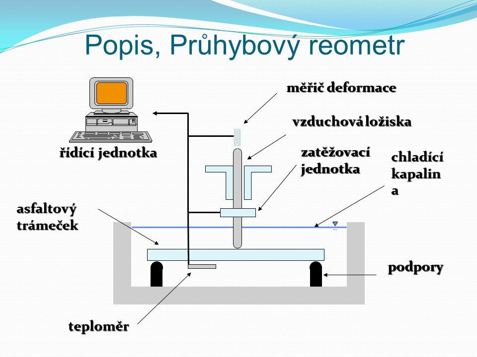 Popis, Průhybový reometr
