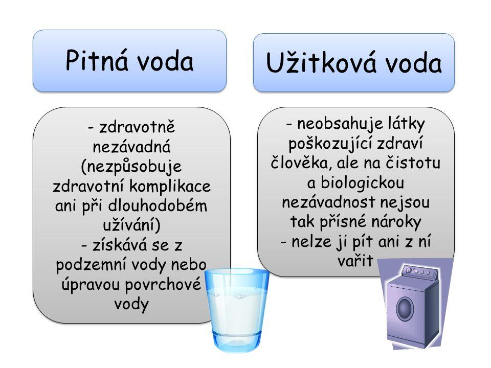 Pitná voda Užitková voda