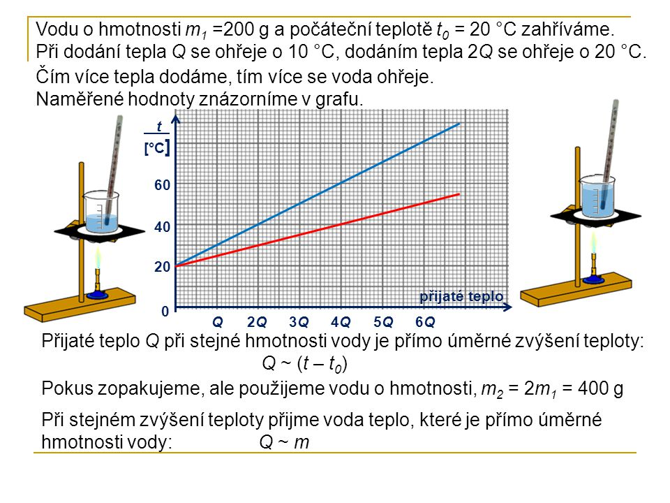 Pokus zopakujeme, ale použijeme vodu o hmotnosti, m2 = 2m1 = 400 g