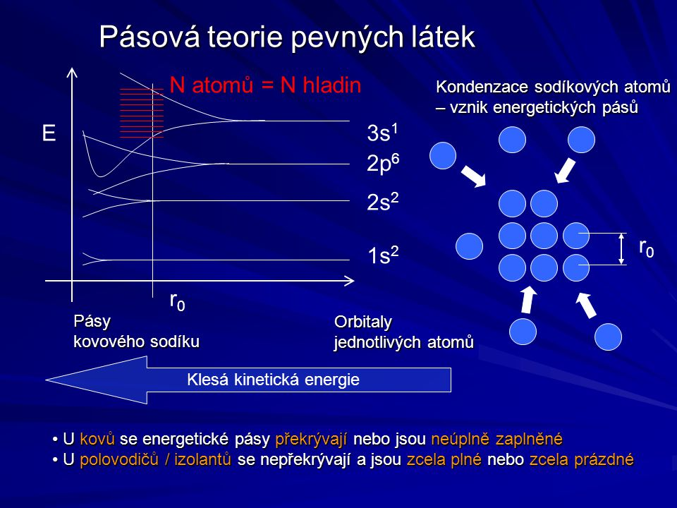 Pásová teorie pevných látek
