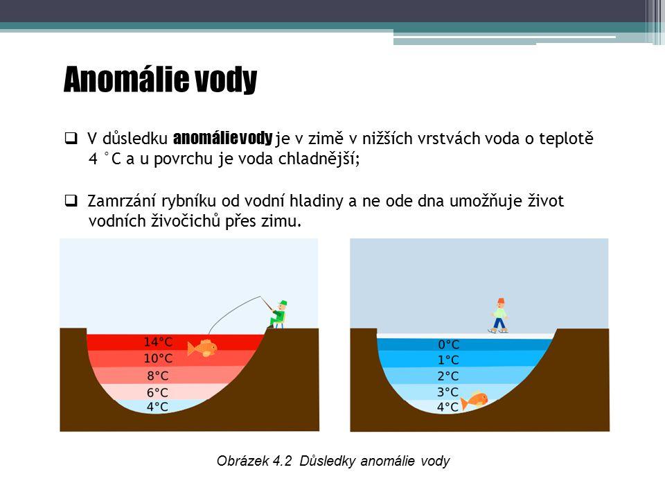 Obrázek 4.2 Důsledky anomálie vody