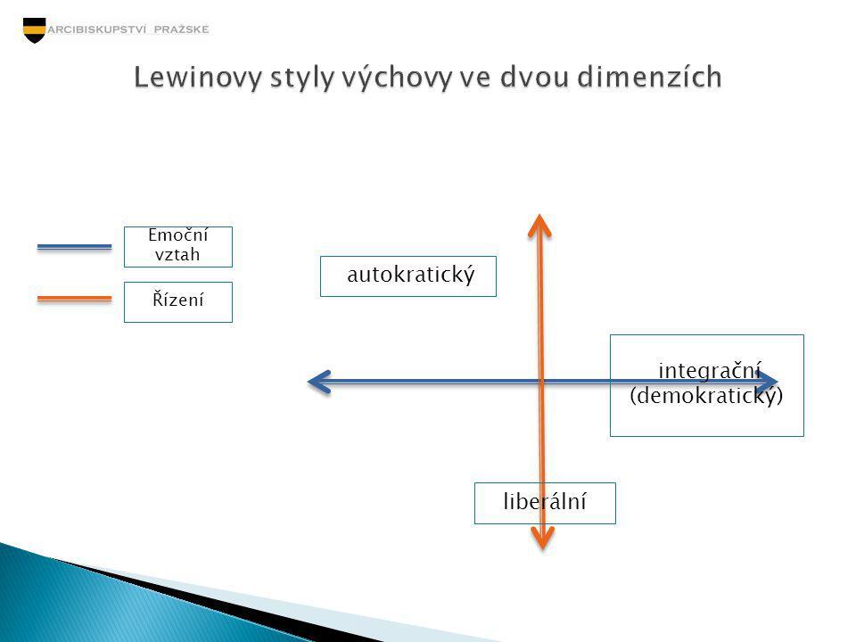 Lewinovy styly výchovy ve dvou dimenzích