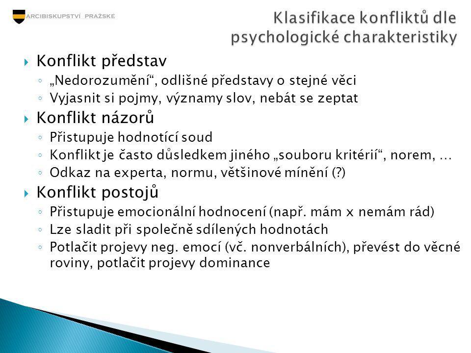 Klasifikace konfliktů dle psychologické charakteristiky